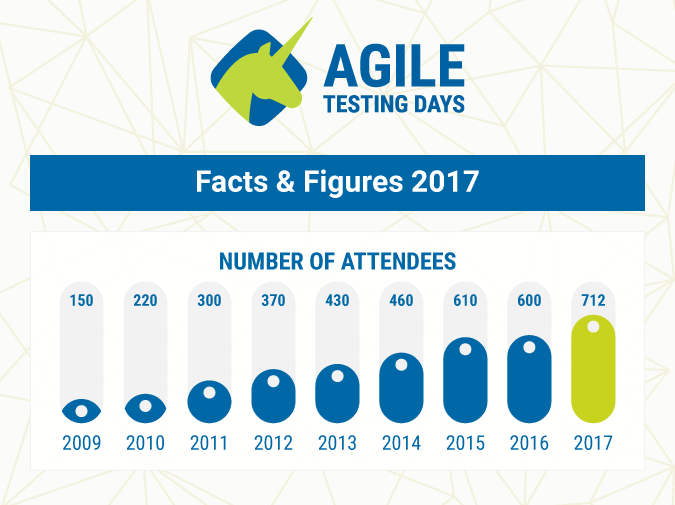 Agile Testing Days Germany - stats and figures 2017
